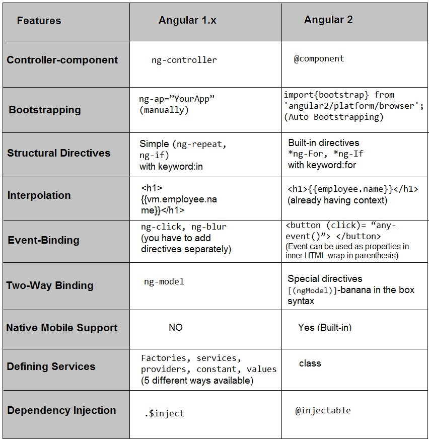 Angular 2 vs Angular 1.x